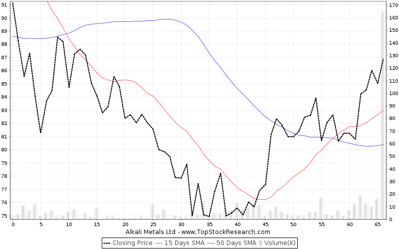 ThreeMonths Chart for Alkali Metals Ltd