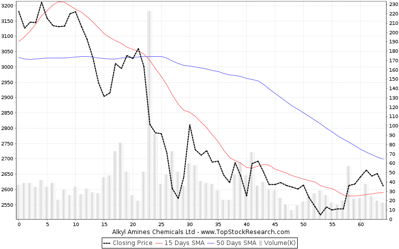 ThreeMonths Chart for Alkyl Amines Chemicals Ltd