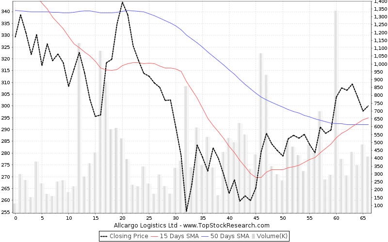 ThreeMonths Chart for Allcargo Logistics Ltd