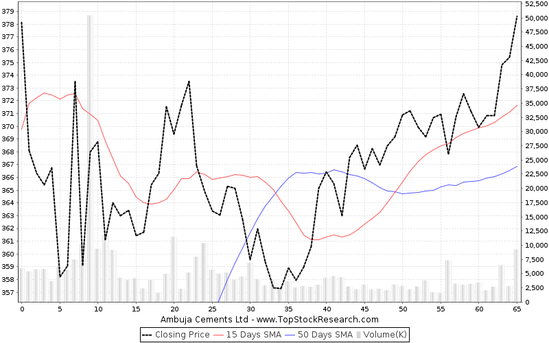 ThreeMonths Chart for Ambuja Cements Ltd