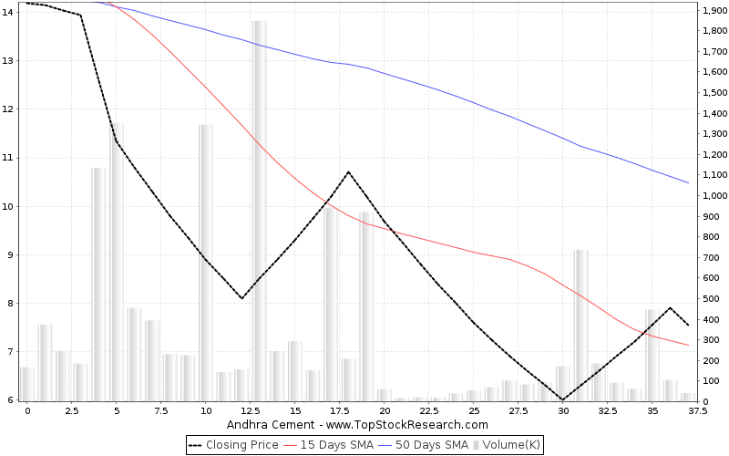 ThreeMonths Chart for Andhra Cement