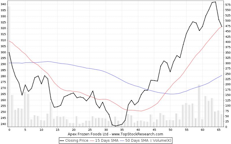 ThreeMonths Chart for Apex Frozen Foods Ltd