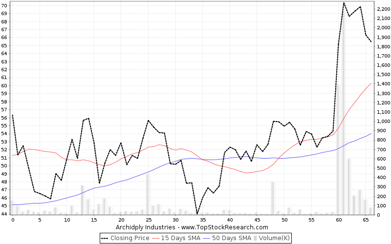 ThreeMonths Chart for Archidply Industries
