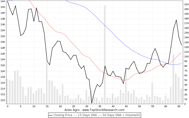 ThreeMonths Chart for Aries Agro
