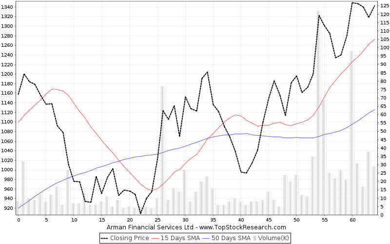 ThreeMonths Chart for Arman Financial Services Ltd