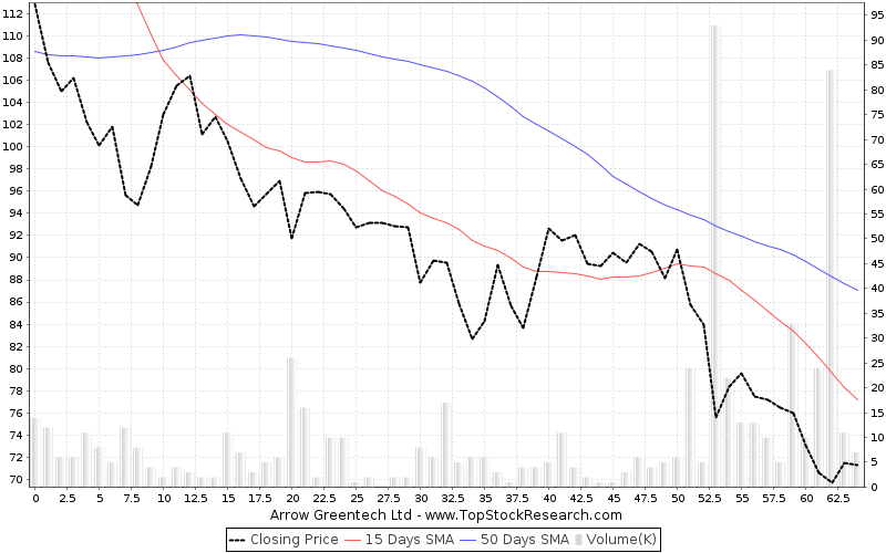 ThreeMonths Chart for Arrow Greentech Ltd