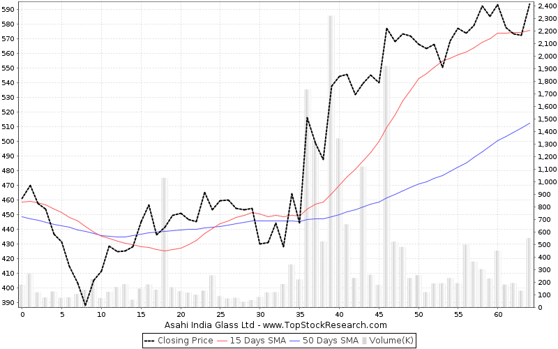 ThreeMonths Chart for Asahi India Glass Ltd