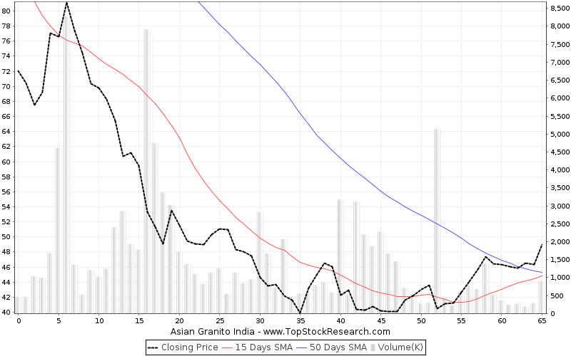 ThreeMonths Chart for Asian Granito India