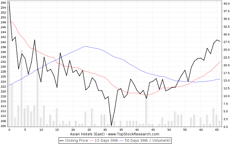 ThreeMonths Chart for Asian Hotels (East)