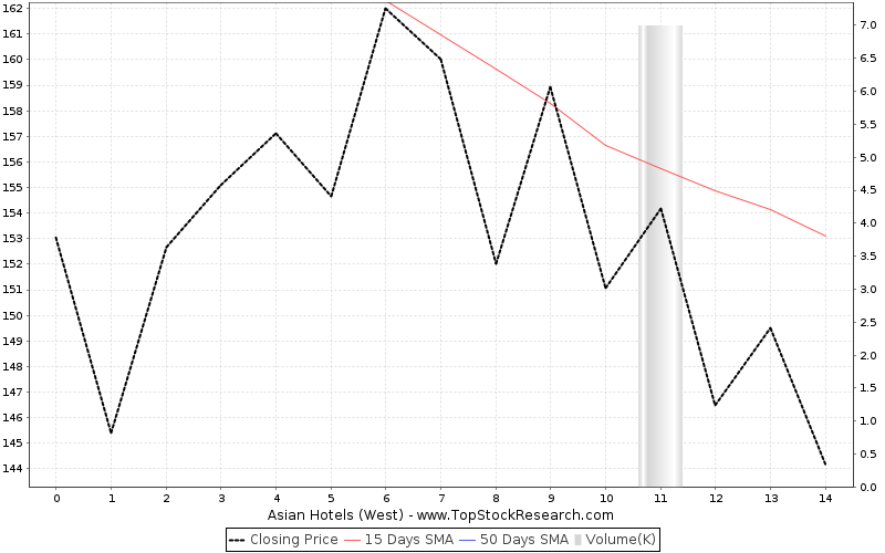 ThreeMonths Chart for Asian Hotels (West)
