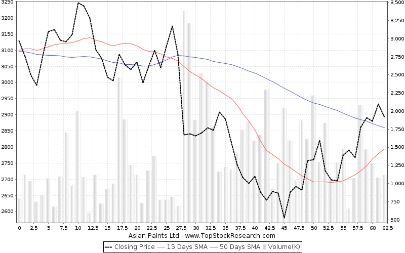 ThreeMonths Chart for Asian Paints Ltd