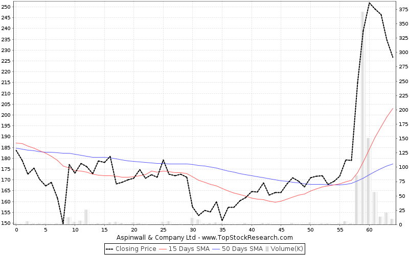 ThreeMonths Chart for Aspinwall Company Ltd