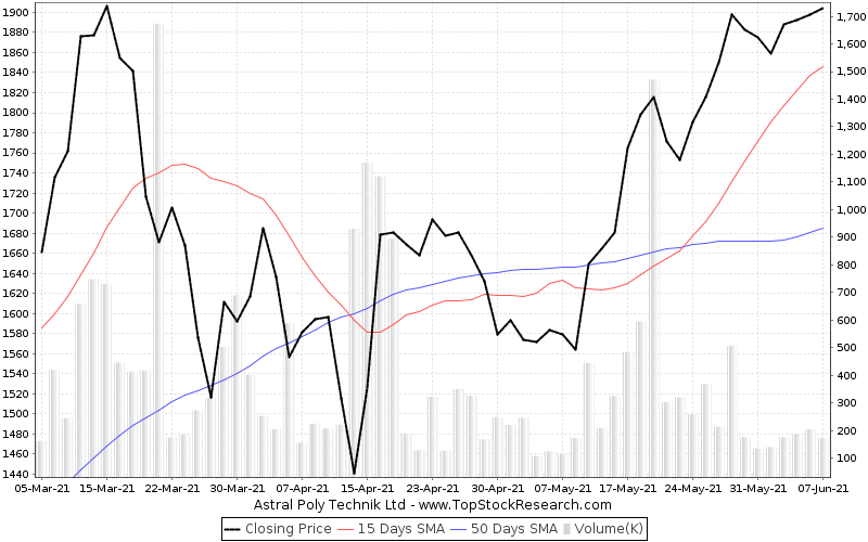 ThreeMonths Chart for Astral Poly Technik Ltd
