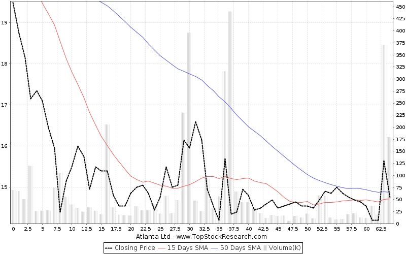 ThreeMonths Chart for Atlanta Ltd