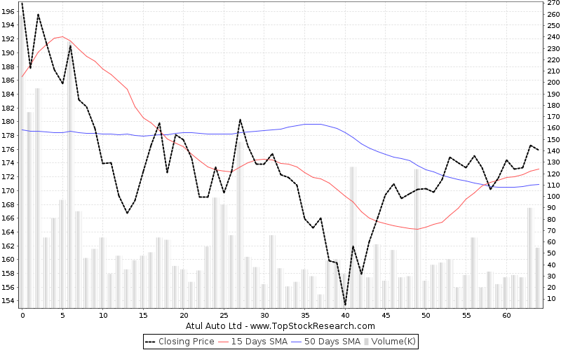 ThreeMonths Chart for Atul Auto Ltd