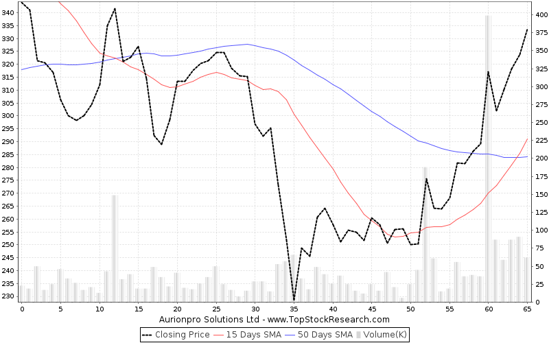 ThreeMonths Chart for Aurionpro Solutions Ltd