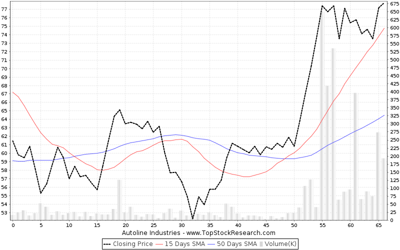 ThreeMonths Chart for Autoline Industries