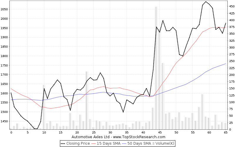 ThreeMonths Chart for Automotive Axles Ltd