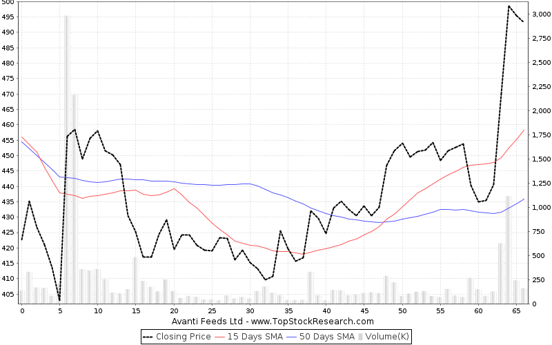 ThreeMonths Chart for Avanti Feeds Ltd