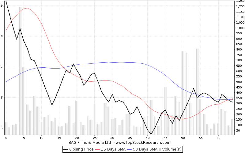 ThreeMonths Chart for BAG Films Media Ltd