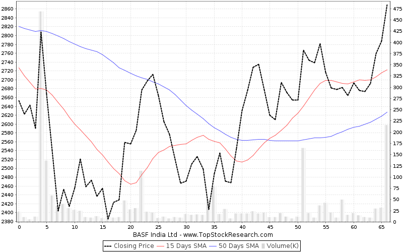 ThreeMonths Chart for BASF India Ltd