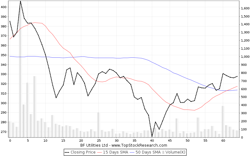 ThreeMonths Chart for BF Utilities Ltd