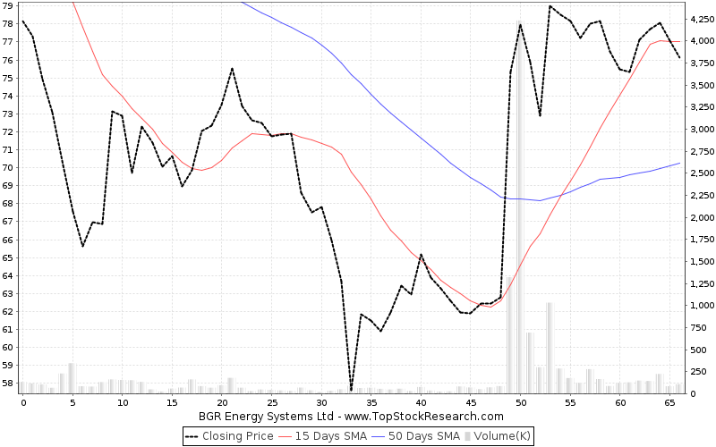 ThreeMonths Chart for BGR Energy Systems Ltd