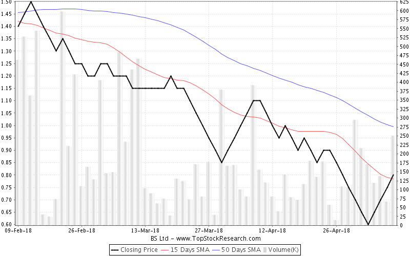 ThreeMonths Chart for BS Ltd