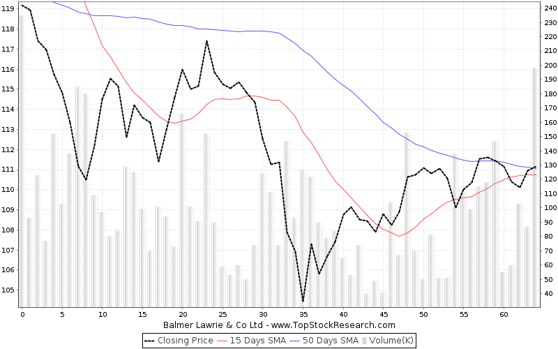 ThreeMonths Chart for Balmer Lawrie Co Ltd