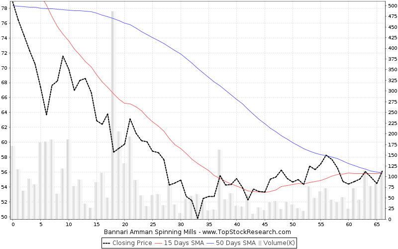ThreeMonths Chart for Bannari Amman Spinning Mills