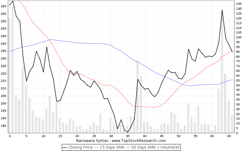 ThreeMonths Chart for Banswara Syntex
