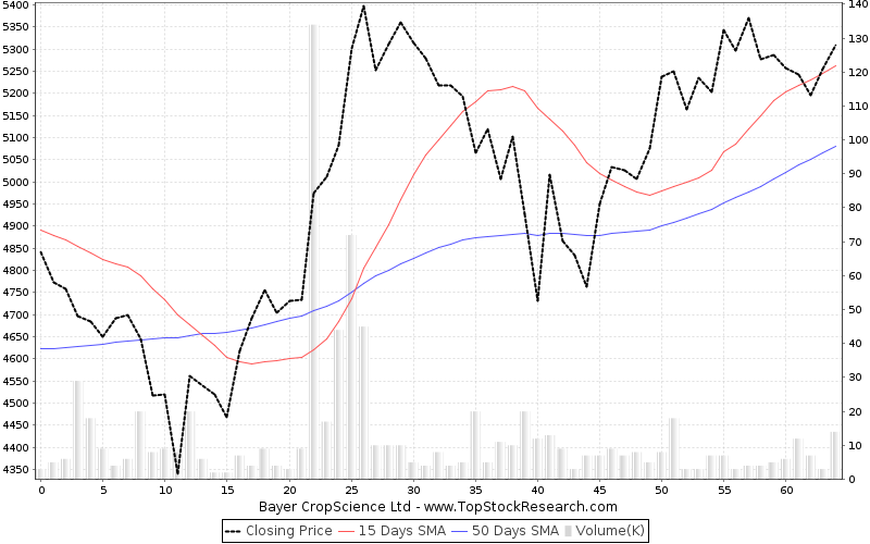 ThreeMonths Chart for Bayer CropScience Ltd