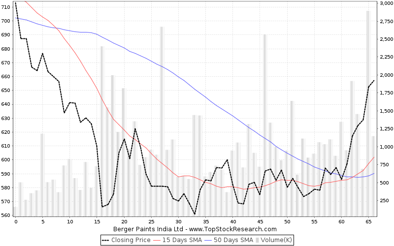 ThreeMonths Chart for Berger Paints India Ltd