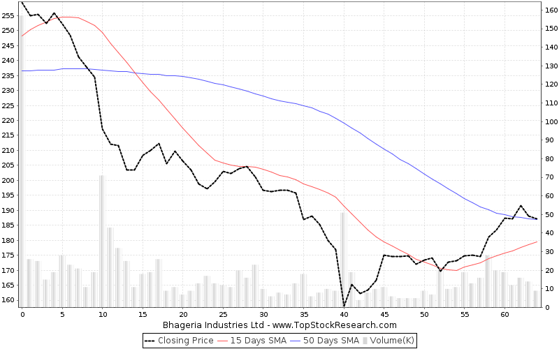 ThreeMonths Chart for Bhageria Industries Ltd