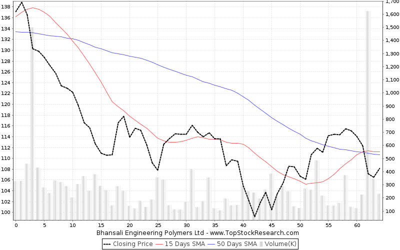 ThreeMonths Chart for Bhansali Engineering Polymers Ltd
