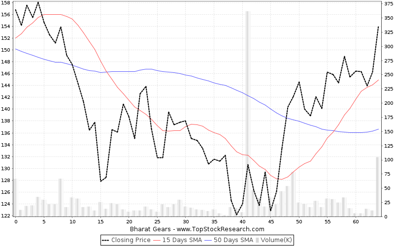 ThreeMonths Chart for Bharat Gears
