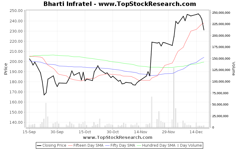 ThreeMonths Chart for Bharti Infratel