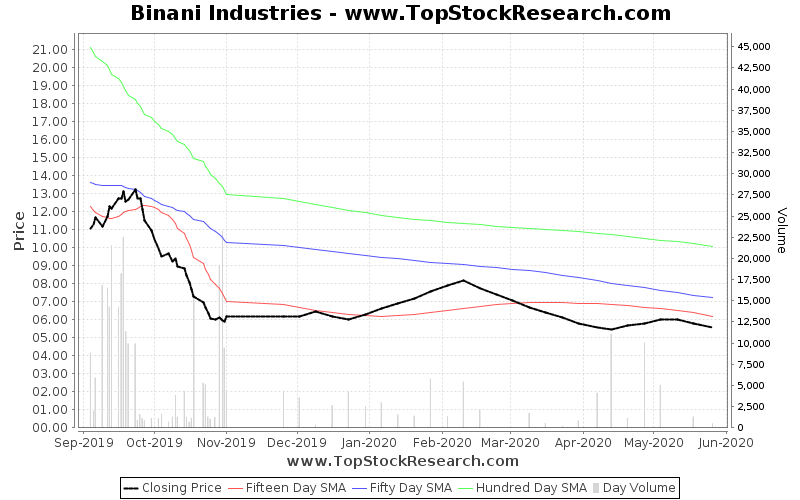 ThreeMonths Chart for Binani Industries