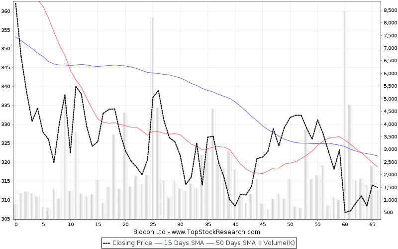ThreeMonths Chart for Biocon Ltd
