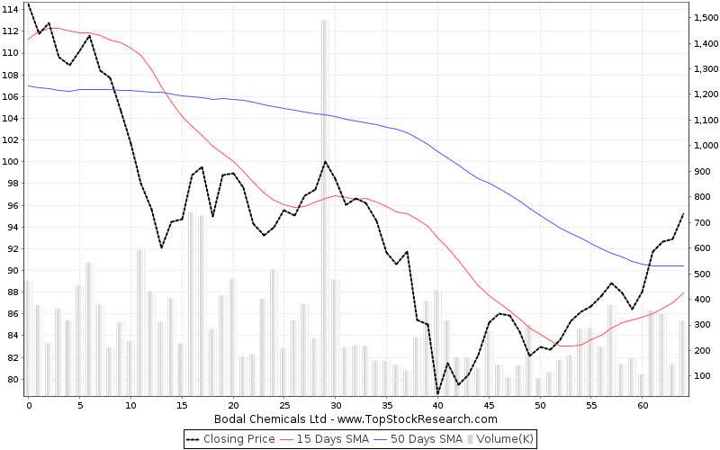 ThreeMonths Chart for Bodal Chemicals Ltd