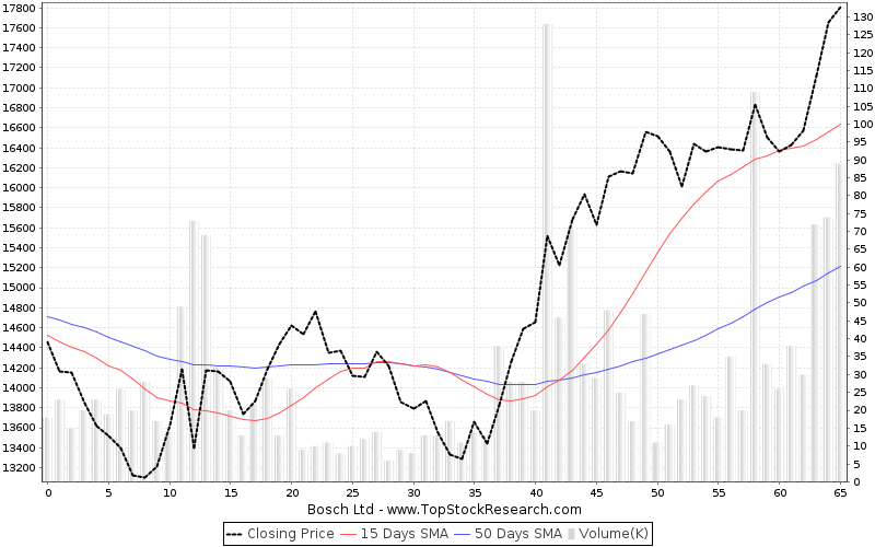 ThreeMonths Chart for Bosch Ltd