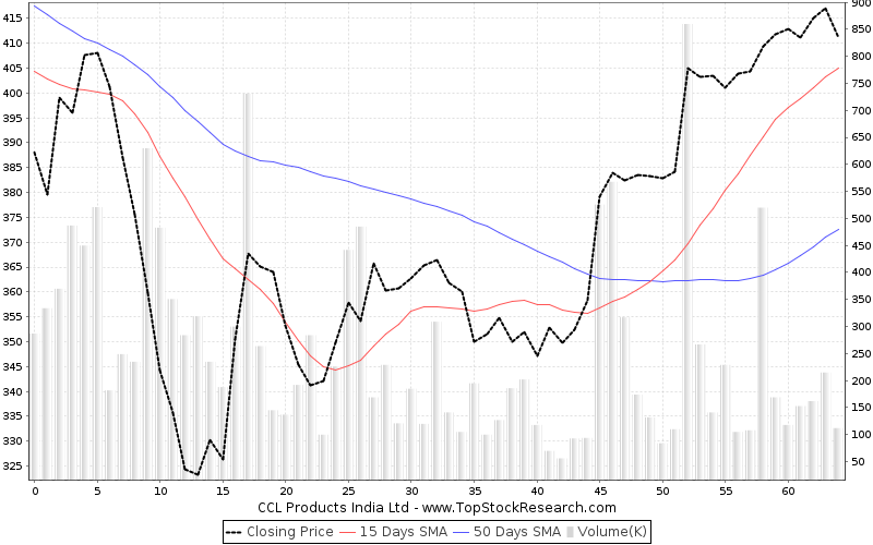 ThreeMonths Chart for CCL Products India Ltd