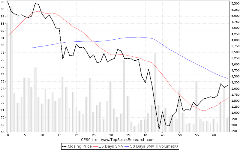 ThreeMonths Chart for CESC Ltd
