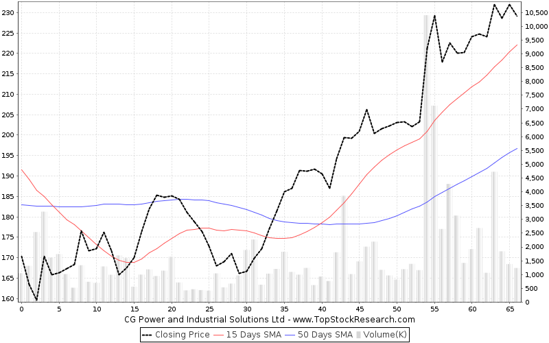 ThreeMonths Chart for CG Power and Industrial Solutions Ltd