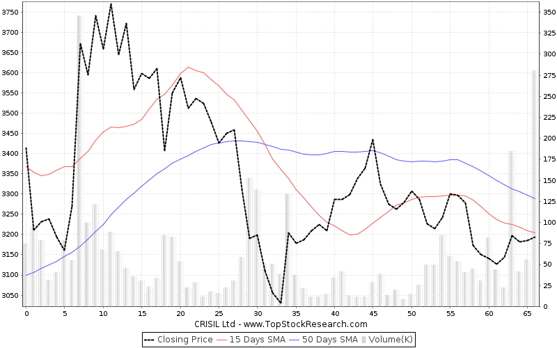 ThreeMonths Chart for CRISIL Ltd