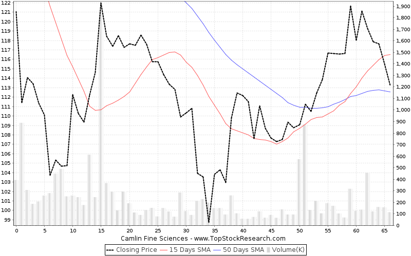 ThreeMonths Chart for Camlin Fine Sciences