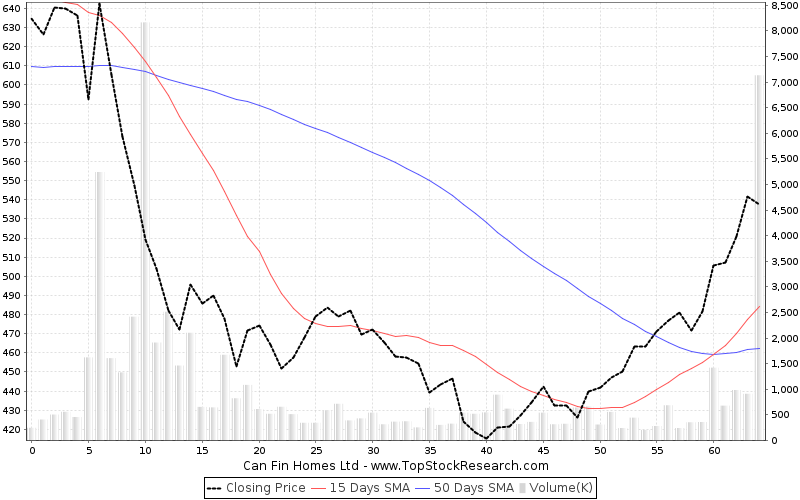 ThreeMonths Chart for Can Fin Homes Ltd