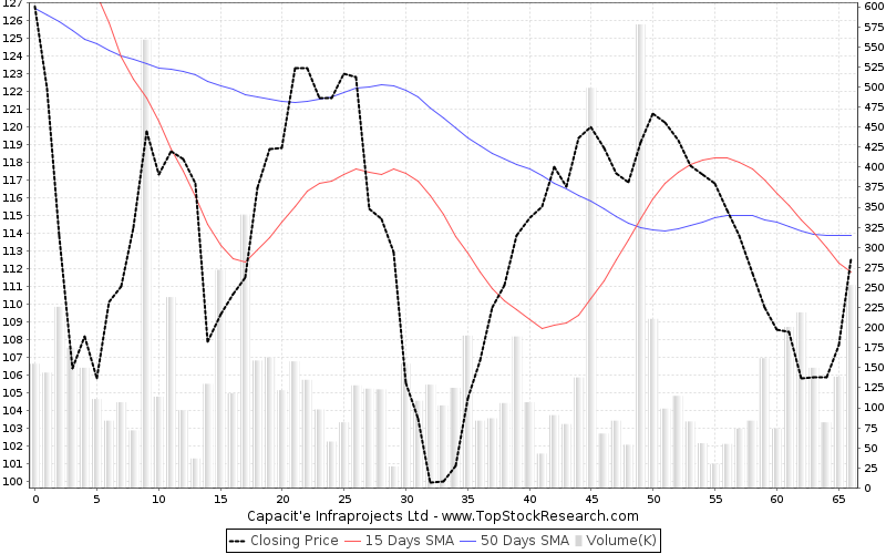ThreeMonths Chart for Capacite Infraprojects Ltd