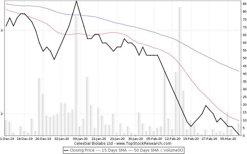 ThreeMonths Chart for Celestial Biolabs Ltd