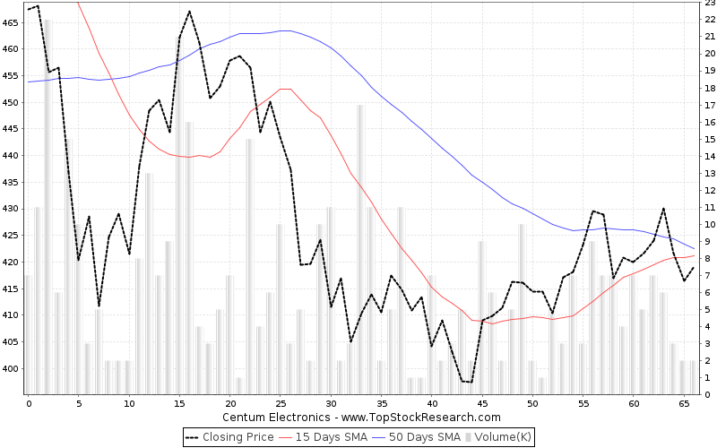 ThreeMonths Chart for Centum Electronics